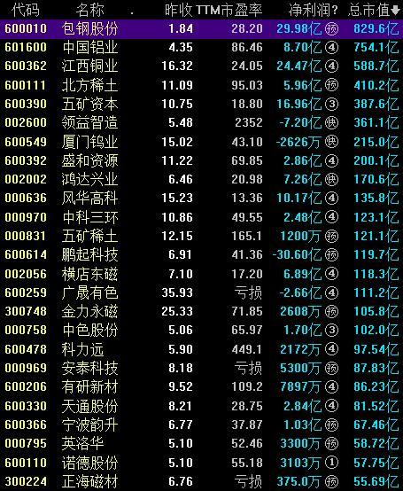 34家稀土概念股票一览表