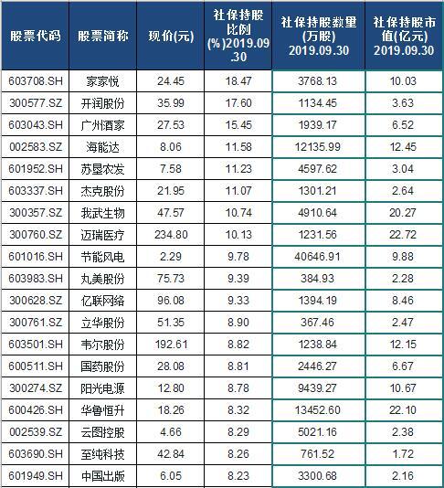 2020社保基金重仓股票名单排行榜