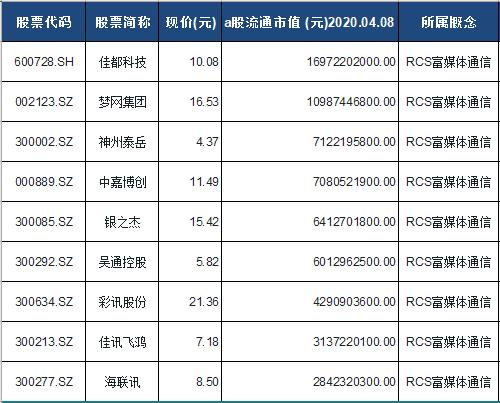 RCS富媒体通信概念股票一览表