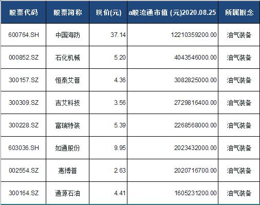 油气装备概念股票一览表