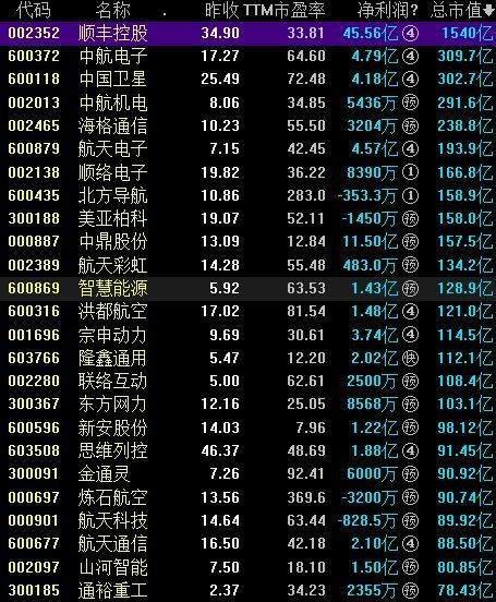 53家无人机概念股票一览表