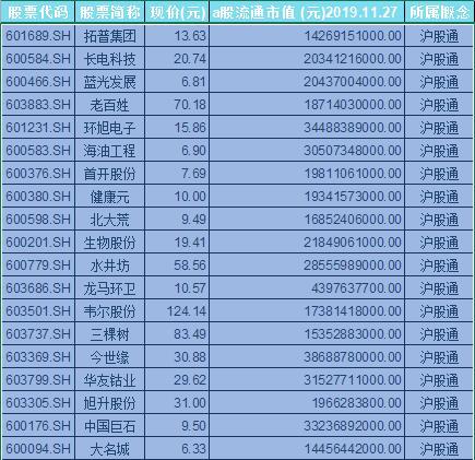 沪股通概念股票一览表