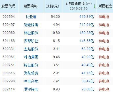 锌电池概念股票一览表