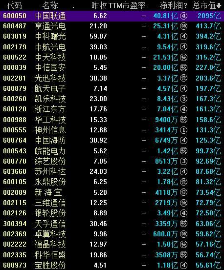 量子通信概念股票一览表