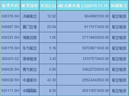 航空租赁概念股票一览表