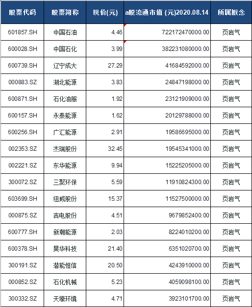 页岩气概念股票一览表