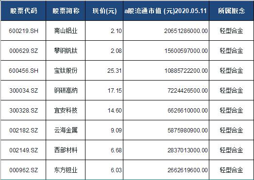 轻型合金概念股票一览表