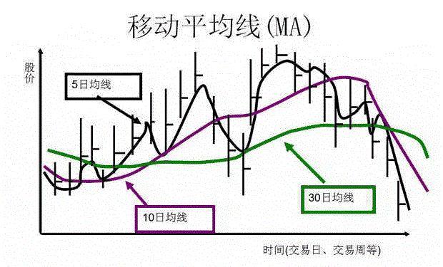 移动平均线(MA)图解