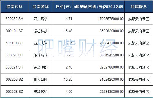 成都天府新区概念股票一览表