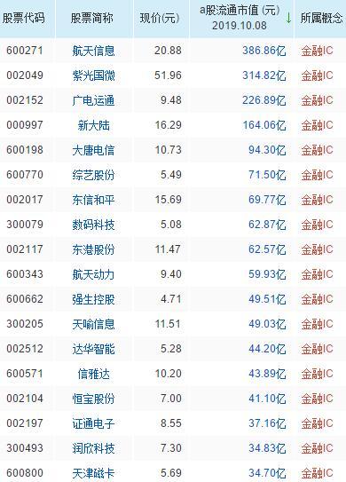 金融ic概念股票一览表