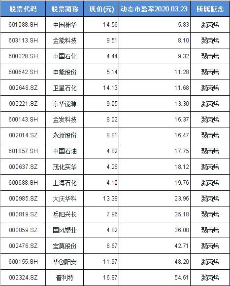 聚丙烯概念股票一览表