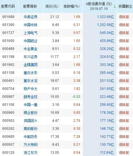 债转股概念股票一览表