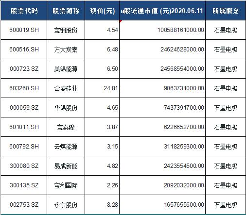 石墨电极概念股票一览表