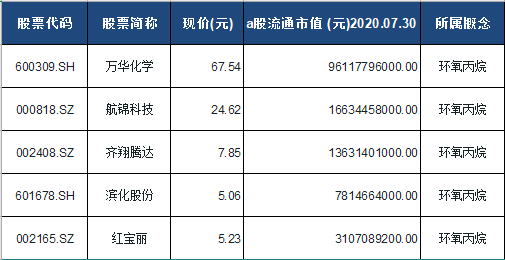 环氧丙烷概念股票一览表