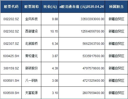 新疆自贸区概念股票一览表