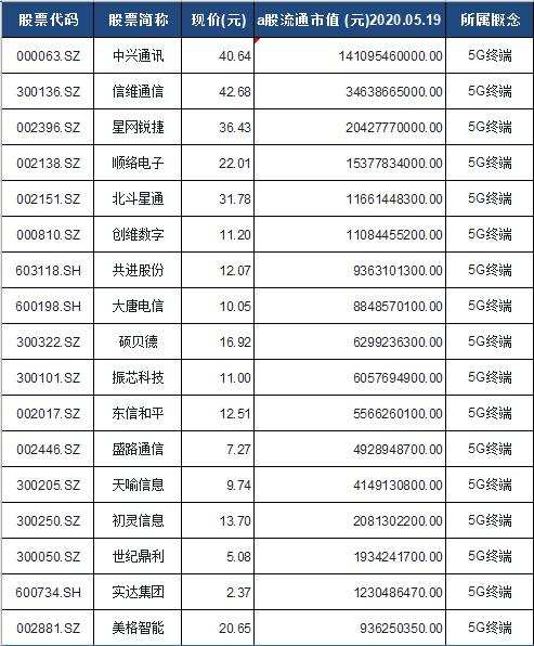 5G终端概念股票一览表