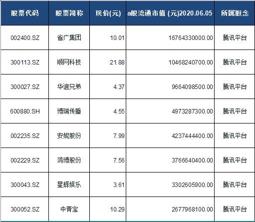 腾讯平台概念股票一览表