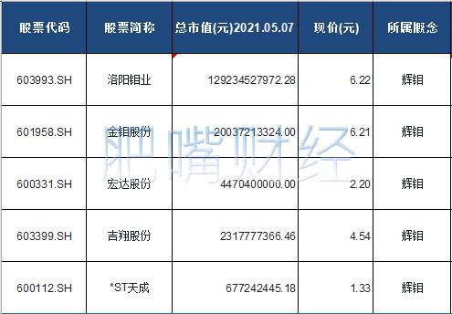 辉钼概念股票一览表