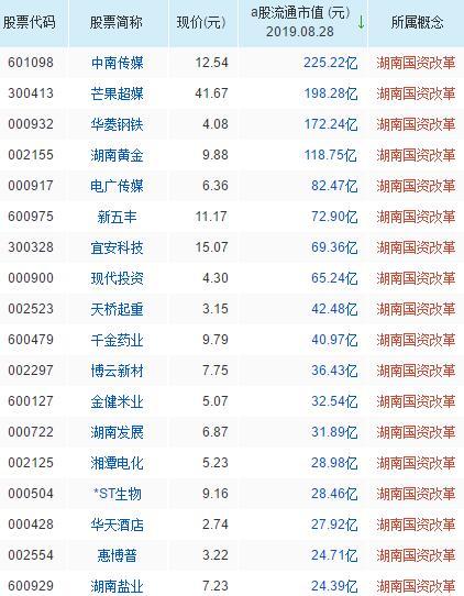 湖南国资改革概念股票一览表