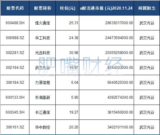 武汉光谷概念股票一览表
