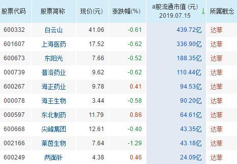 达菲概念股票一览表