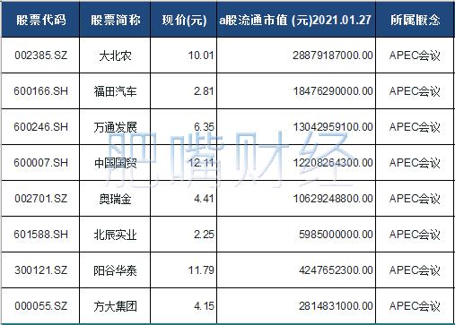 APEC会议概念股票一览表
