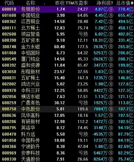 稀土永磁概念股票一览表