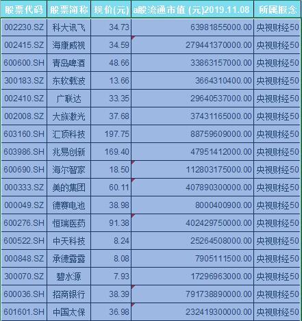 央视财经50概念股票一览表