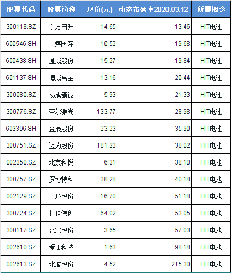 HIT电池概念股票一览表