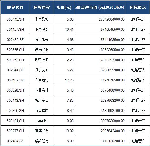 地摊经济概念股票一览表