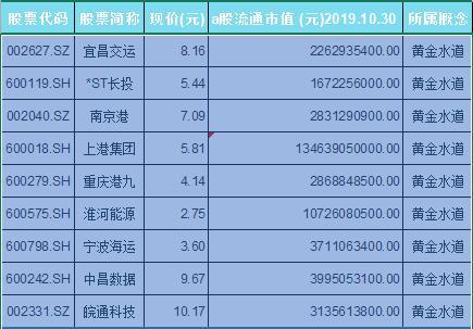 黄金水道概念股票一览表