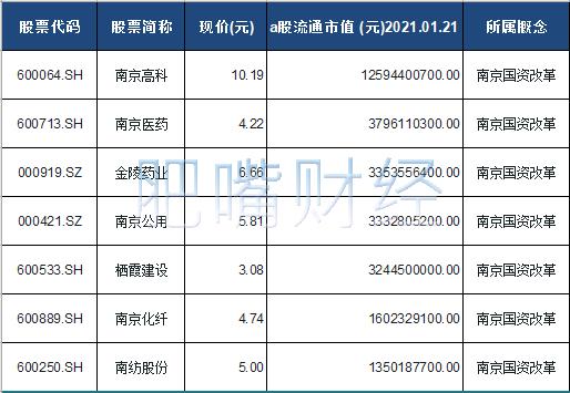 南京国资改革概念股票一览表
