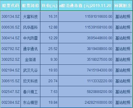 基站射频概念股票一览表