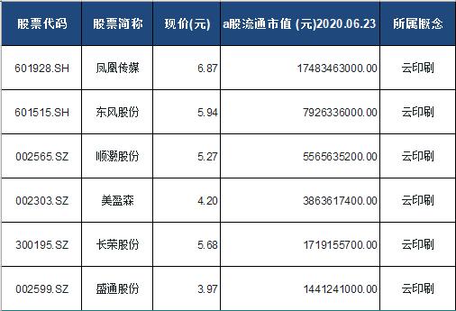 云印刷概念股票一览表