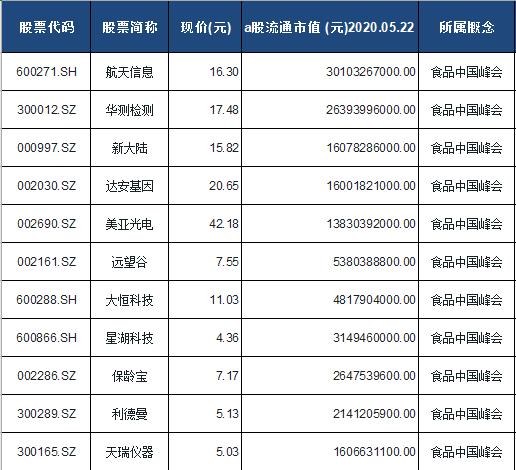 食品中国峰会概念股票一览表