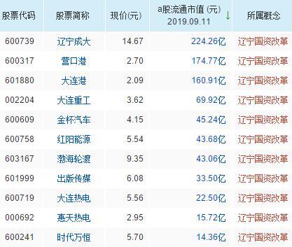 辽宁国资改革概念龙头股票