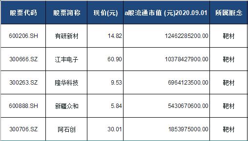 靶材概念股票一览表