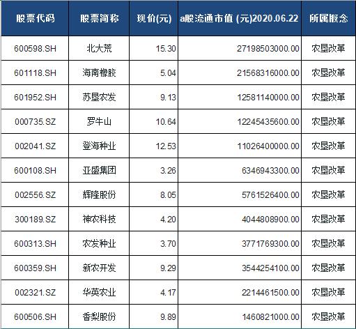 农垦改革概念股票一览表