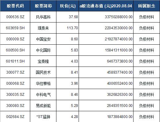 负极材料概念股票一览表