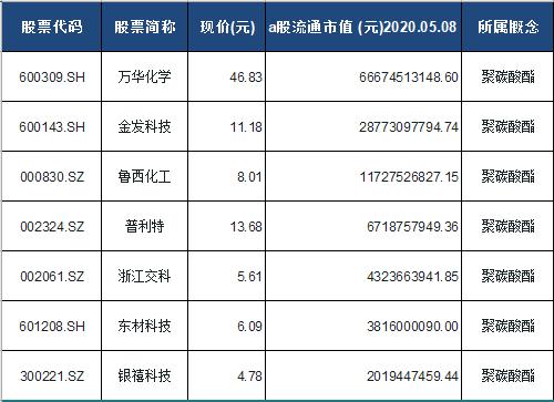 聚碳酸酯概念股票一览表
