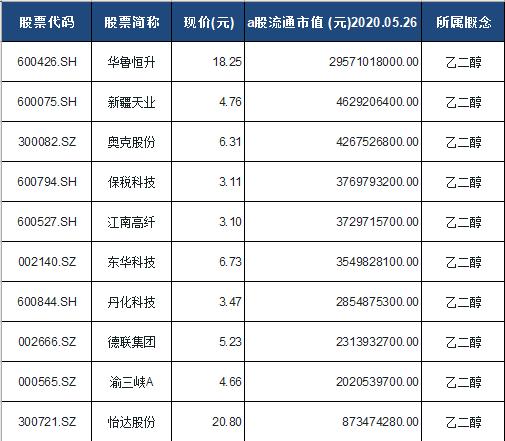 乙二醇概念股票一览表