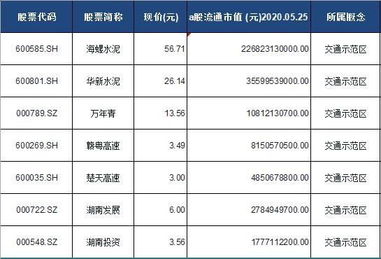 交通示范区概念股票一览表