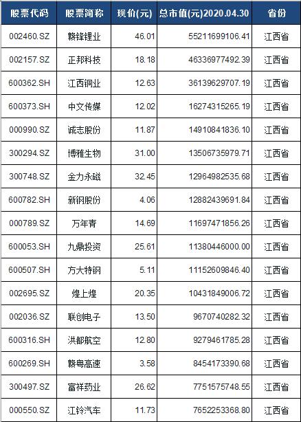江西板块股票一览表
