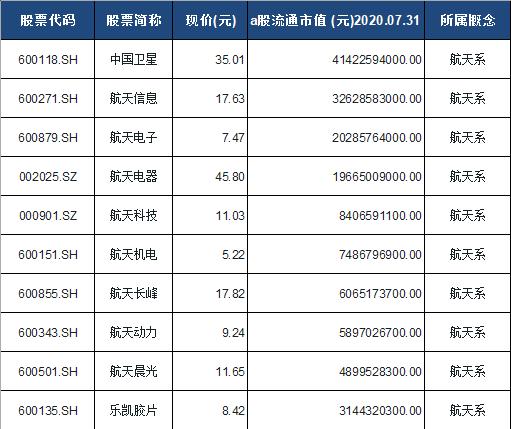 航天系概念股票一览表
