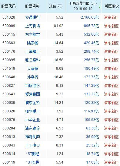 浦东新区概念股票一览表
