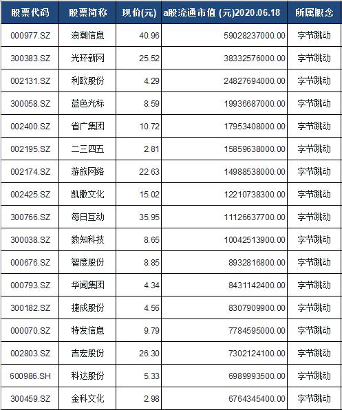 字节跳动概念股票一览表