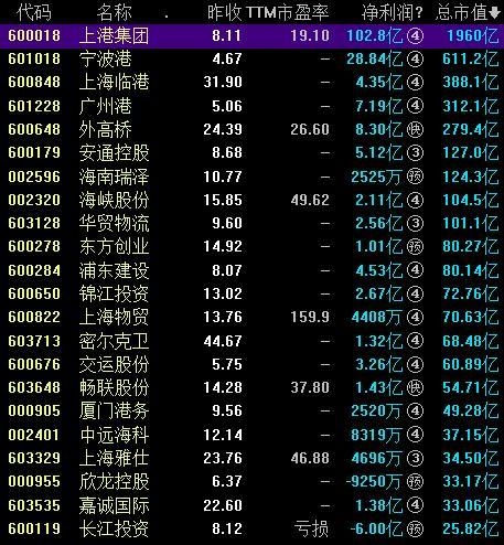 自由贸易港概念股票一览表