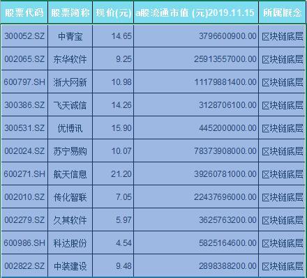区块链底层概念股票一览表