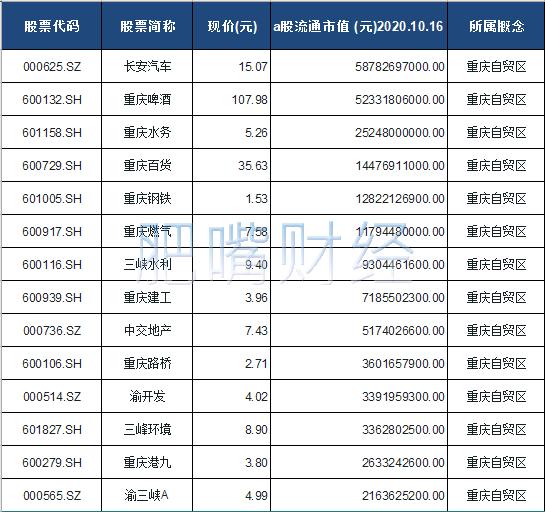 重庆自贸区概念股票一览表