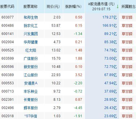 草甘膦概念股票一览表